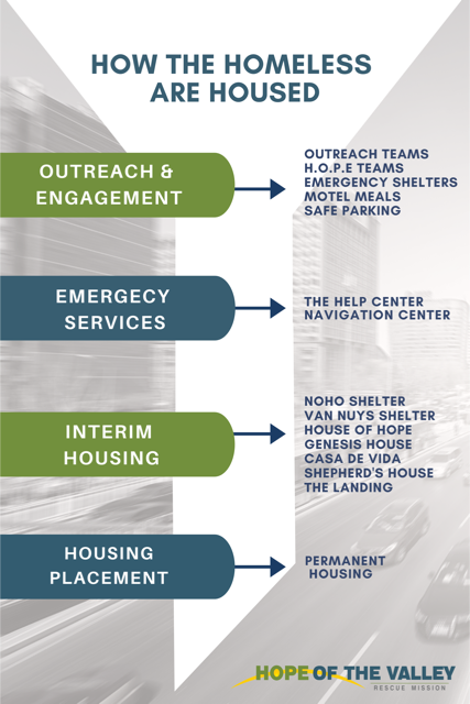 How the Homeless Are Housed Infographic